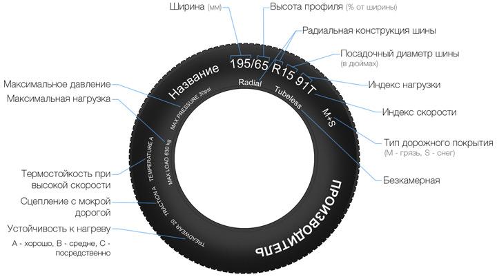 Маркировка на шине